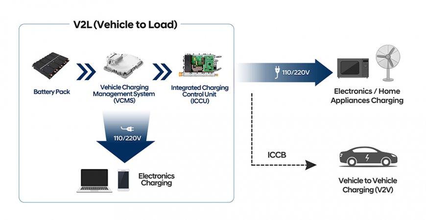 مجموعة هيونداي موتور تقود عصر المركبات الكهربائية